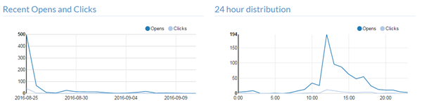Distribution of Open & Clicks by Hour